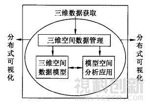 图3 数字矿山的关键技术框架