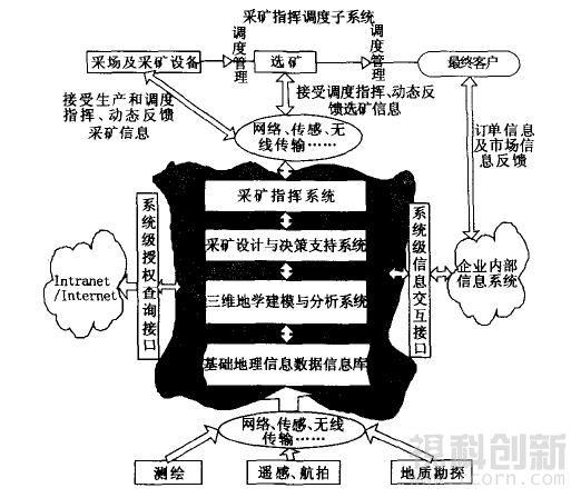 图1 数字矿山基本结构
