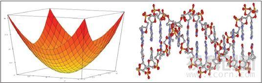 Plant Simulation基因遗传优化算法