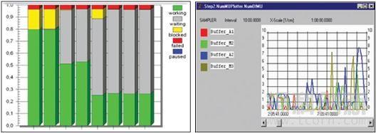 Plant Simulation分析结果显示