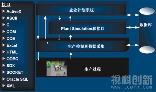 Plant Simulation工厂和生产线物流过程仿真与优化工具